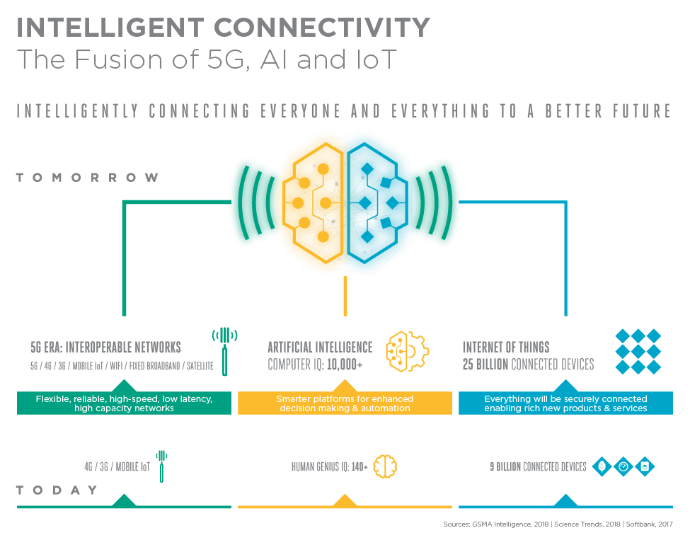 intelligent_connectivity_mwc19_accent_systems