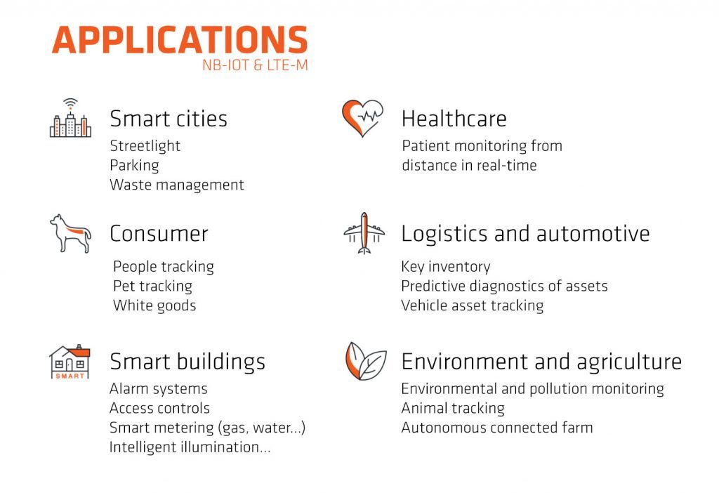 Applications NB-IOT LTE-M technologies LPWAN IOT factory accent systems