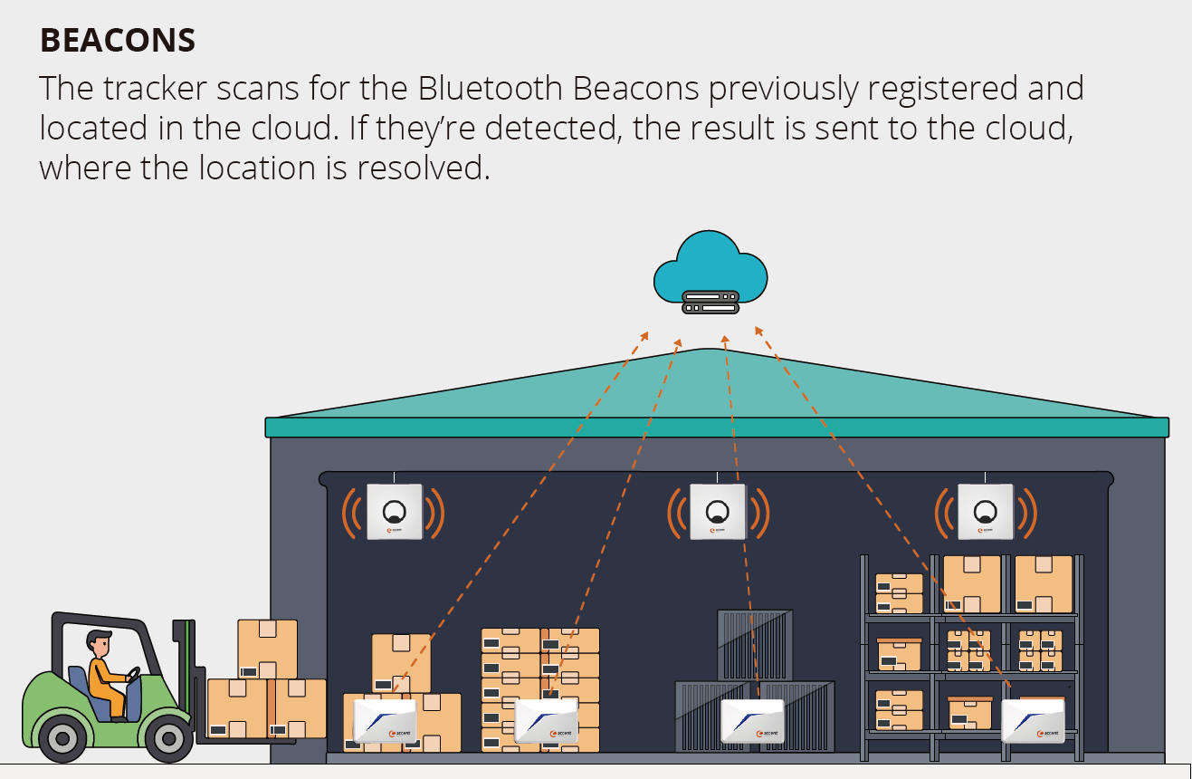 lte_beacon_iot_tracker_indoor_location_accent_systems