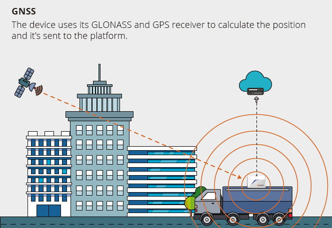 GLONASS IOT TRACKER ACCENT SYSTEMS