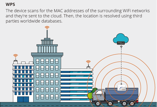 lte_beacon_iot_tracker_geolocation_outdoor_wifi_accent_systems