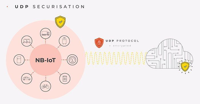 securisation-udp-protocol-security-accent-systems